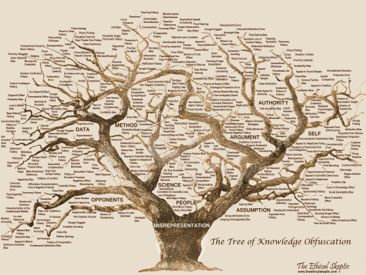 Tree of Knowledge Obfuscation